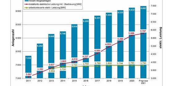 Entwicklung des jährlichen Zubaus von neuen Biogasanlagen in Deutschland (Stand: 10/2021)